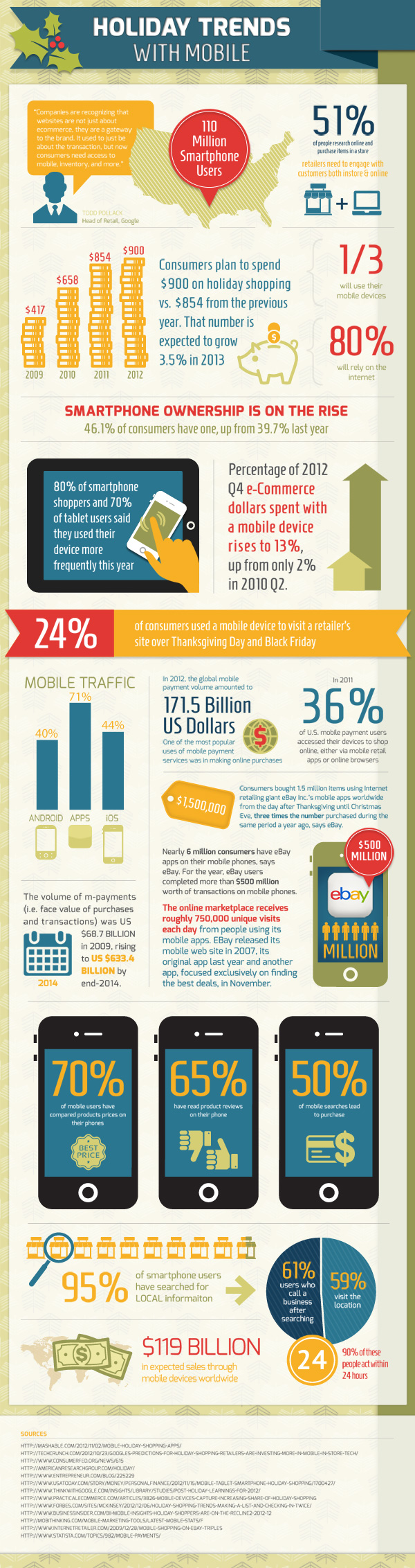 Info Graph - Mobile Industry